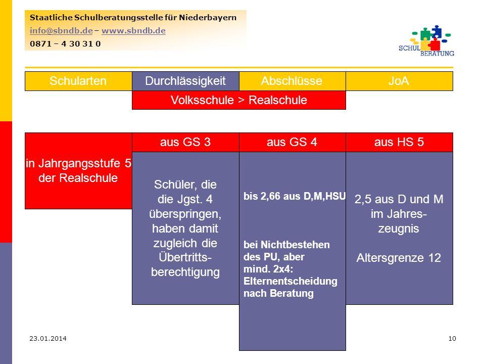 Volksschule > Realschule