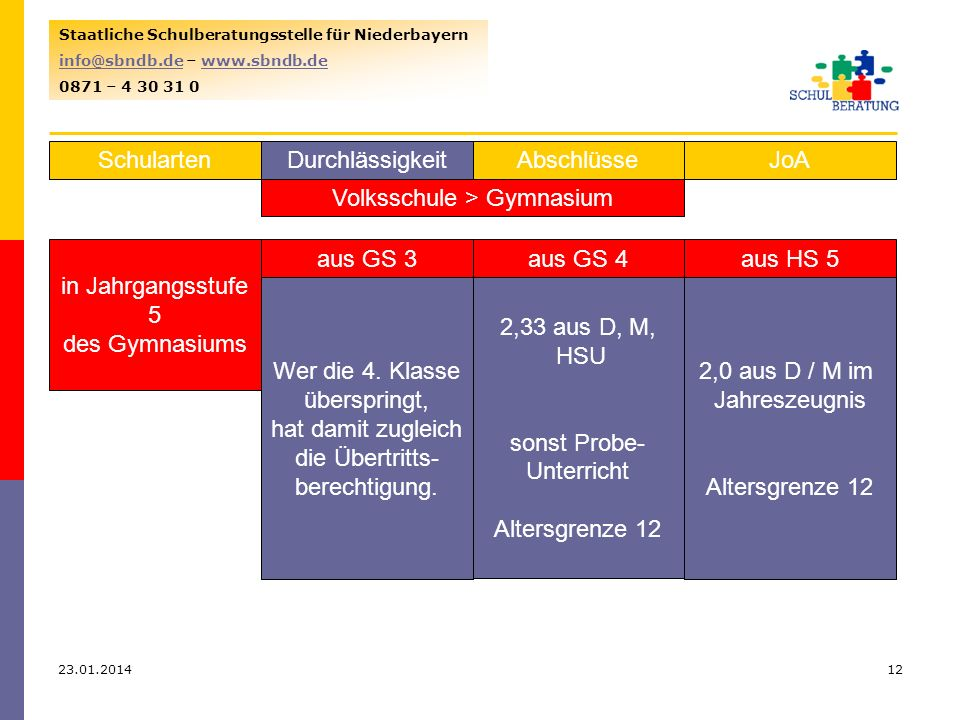 Volksschule > Gymnasium