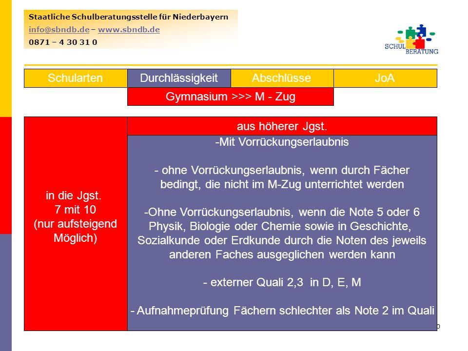 Gymnasium >>> M - Zug