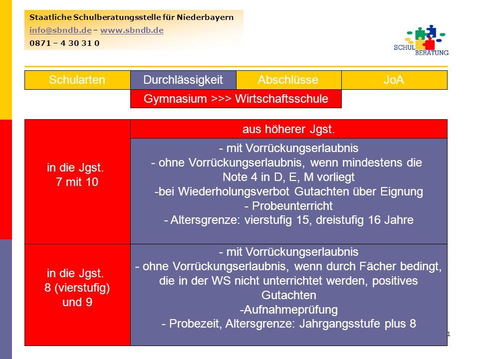 Gymnasium >>> Wirtschaftsschule