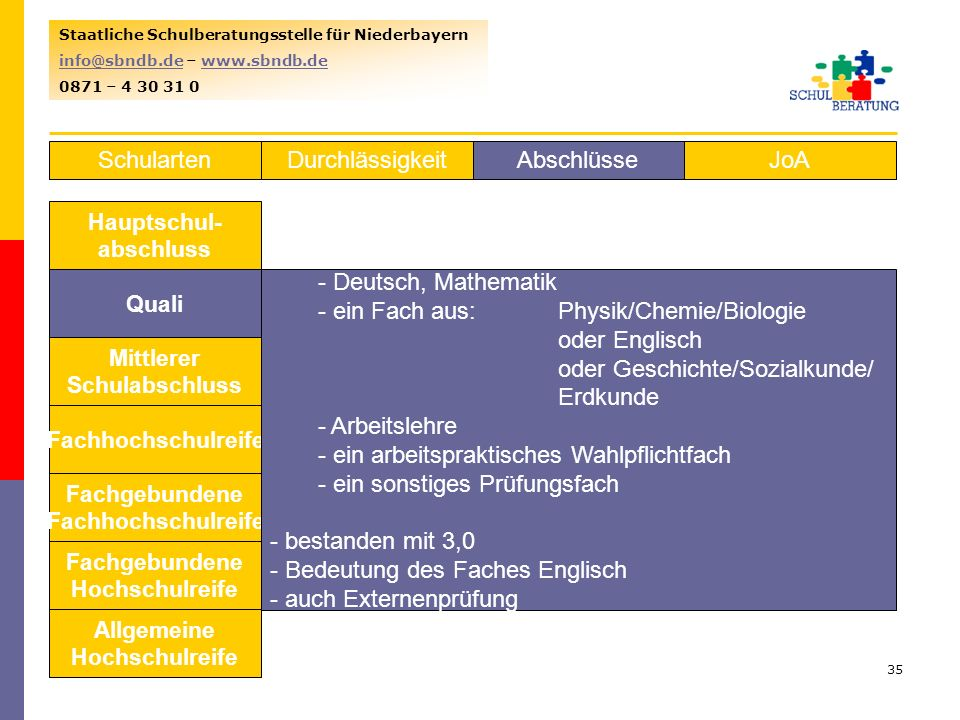ein Fach aus: Physik/Chemie/Biologie oder Englisch