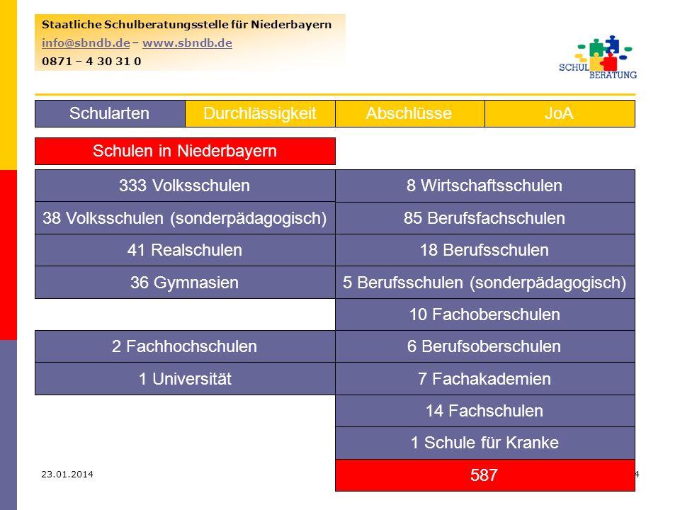 Schulen in Niederbayern