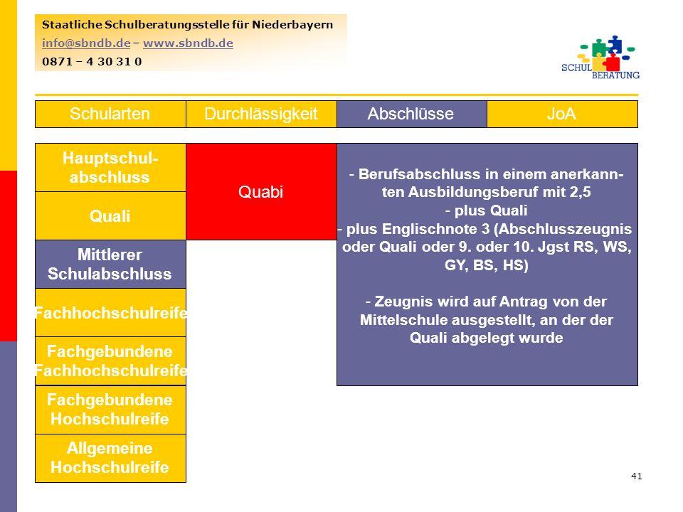 Schularten Durchlässigkeit Abschlüsse JoA Quabi Hauptschul- abschluss