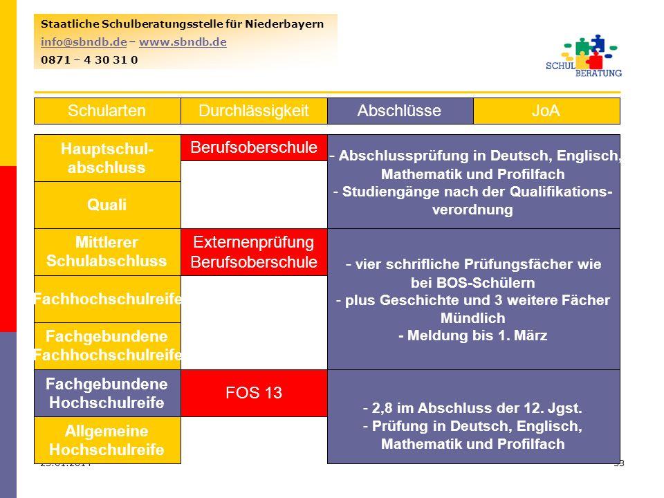 - Abschlussprüfung in Deutsch, Englisch,