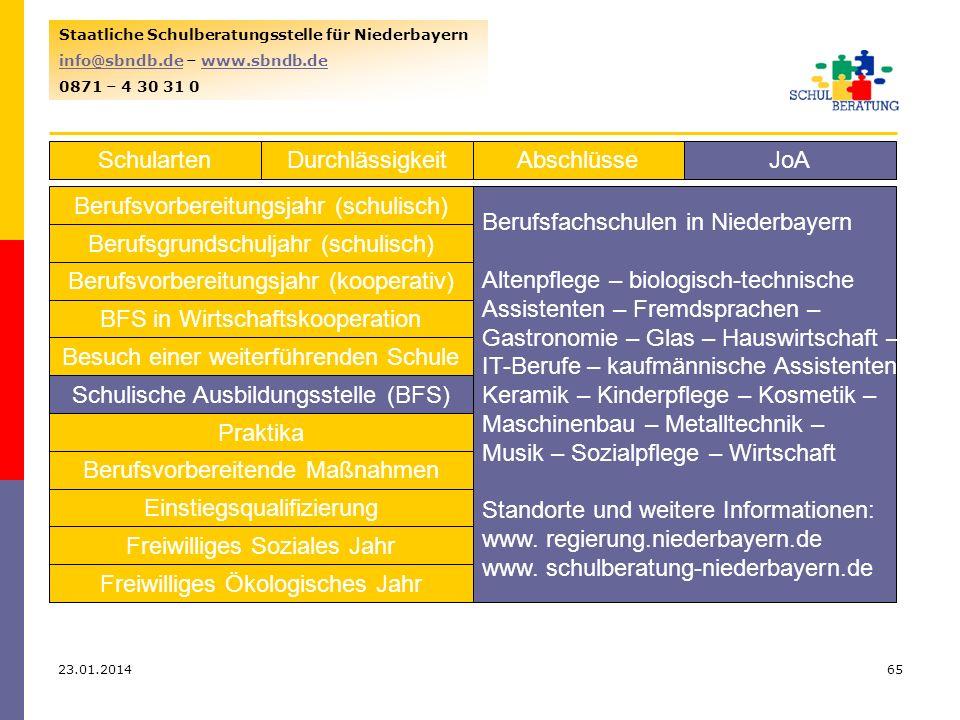 Berufsvorbereitungsjahr (schulisch) Berufsfachschulen in Niederbayern