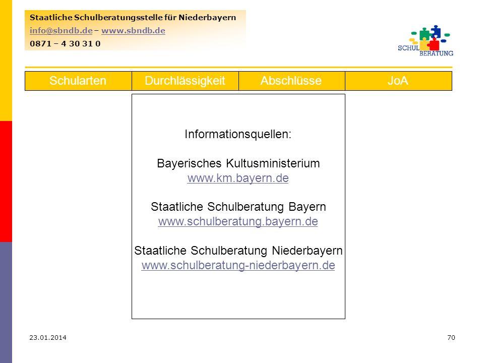 Informationsquellen: Bayerisches Kultusministerium www.km.bayern.de