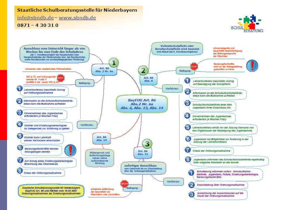 VSO BayEUG KMBek Staatliche Schulberatungsstelle für Niederbayern
