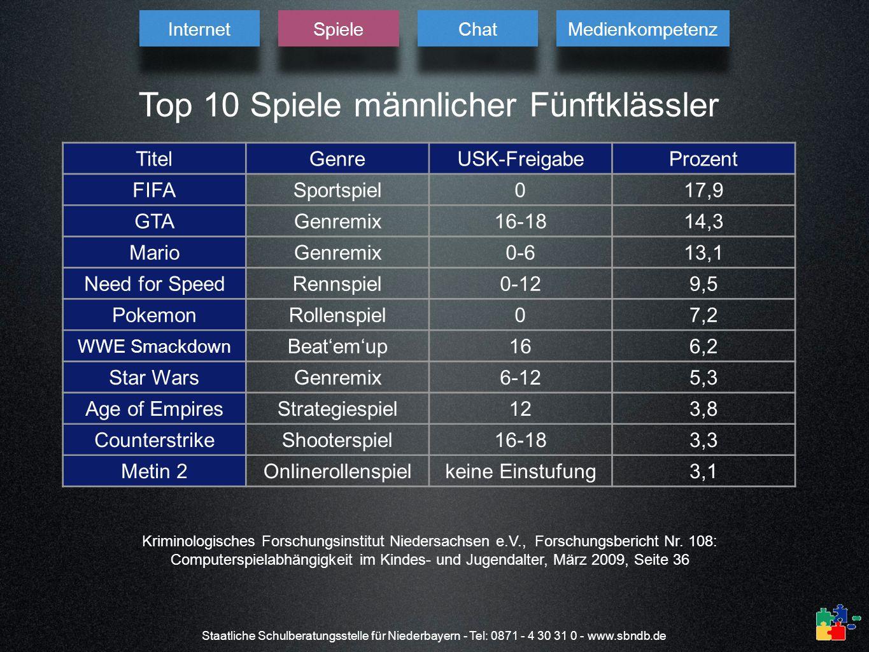 Top 10 Spiele männlicher Fünftklässler