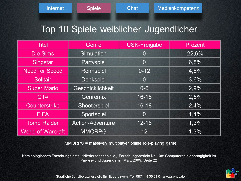 Top 10 Spiele weiblicher Jugendlicher