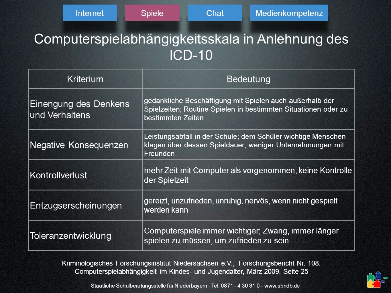 Computerspielabhängigkeitsskala in Anlehnung des ICD-10