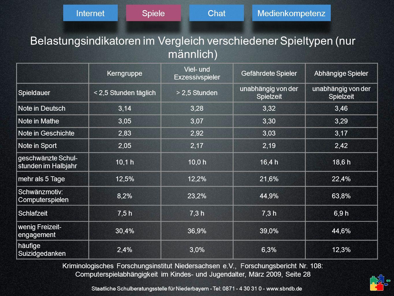 Internet Spiele. Chat. Medienkompetenz. Belastungsindikatoren im Vergleich verschiedener Spieltypen (nur männlich)