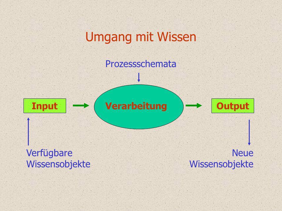 Umgang mit Wissen Prozessschemata Input Verarbeitung Output