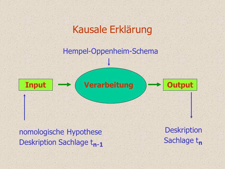 Hempel-Oppenheim-Schema