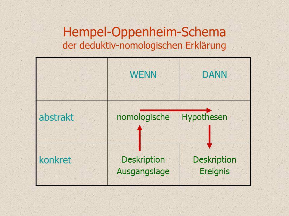 Hempel-Oppenheim-Schema der deduktiv-nomologischen Erklärung