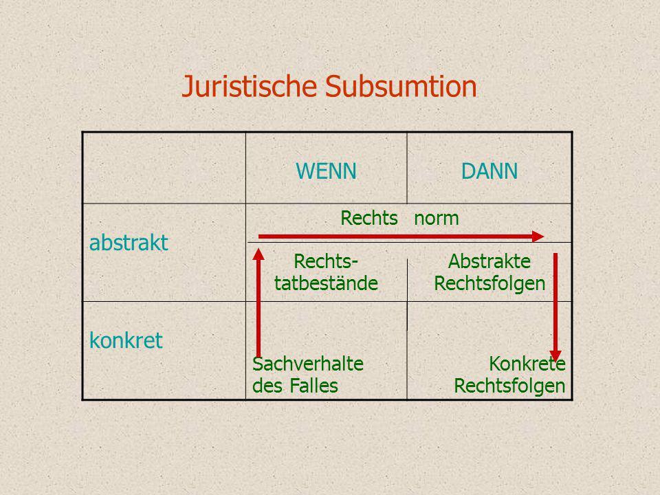 Juristische Subsumtion