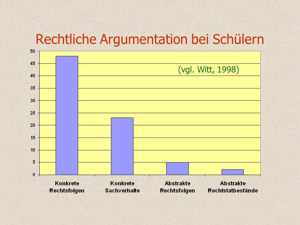 Rechtliche Argumentation bei Schülern