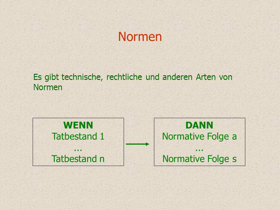 Normen WENN Tatbestand 1 ... Tatbestand n DANN Normative Folge a ...