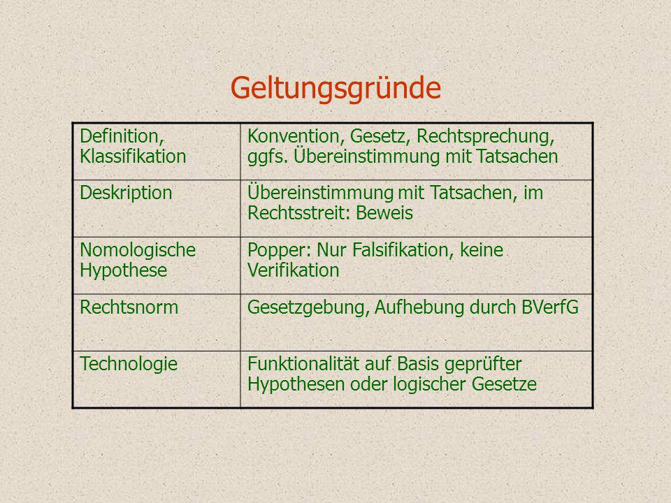 Geltungsgründe Definition, Klassifikation