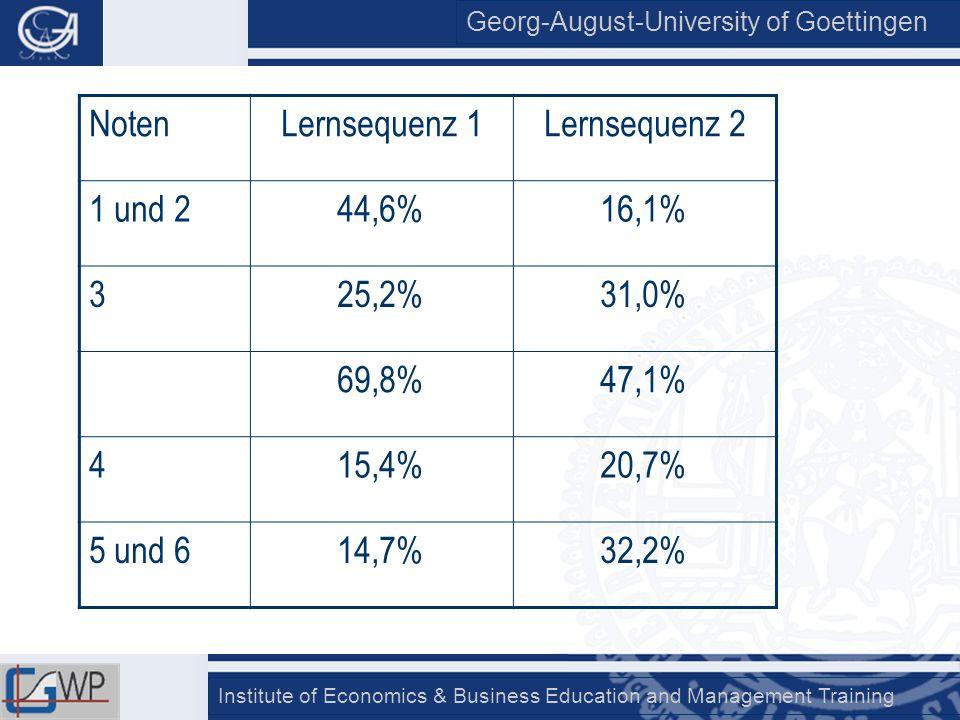 Noten Lernsequenz 1. Lernsequenz 2. 1 und 2. 44,6% 16,1% 3. 25,2% 31,0% 69,8% 47,1% 4. 15,4%