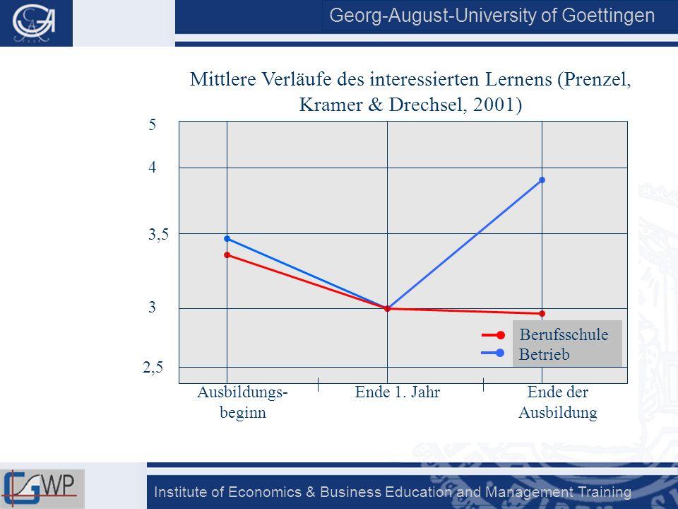 Mittlere Verläufe des interessierten Lernens (Prenzel, Kramer & Drechsel, 2001)