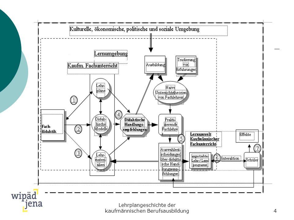 Lehrplangeschichte der kaufmännischen Berufsausbildung