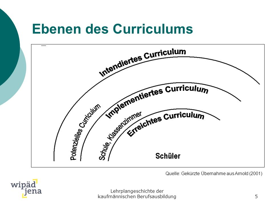 Ebenen des Curriculums