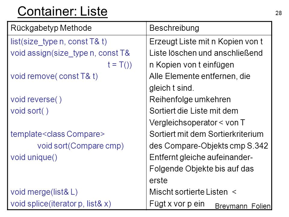 Container: Liste Rückgabetyp Methode Beschreibung