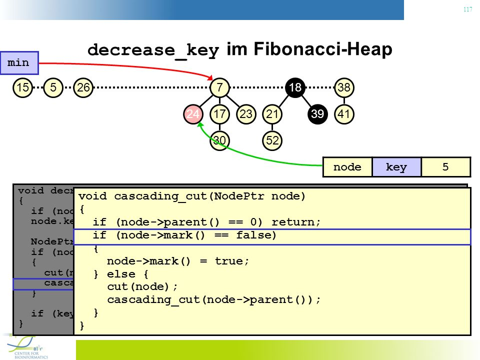 decrease_key im Fibonacci-Heap