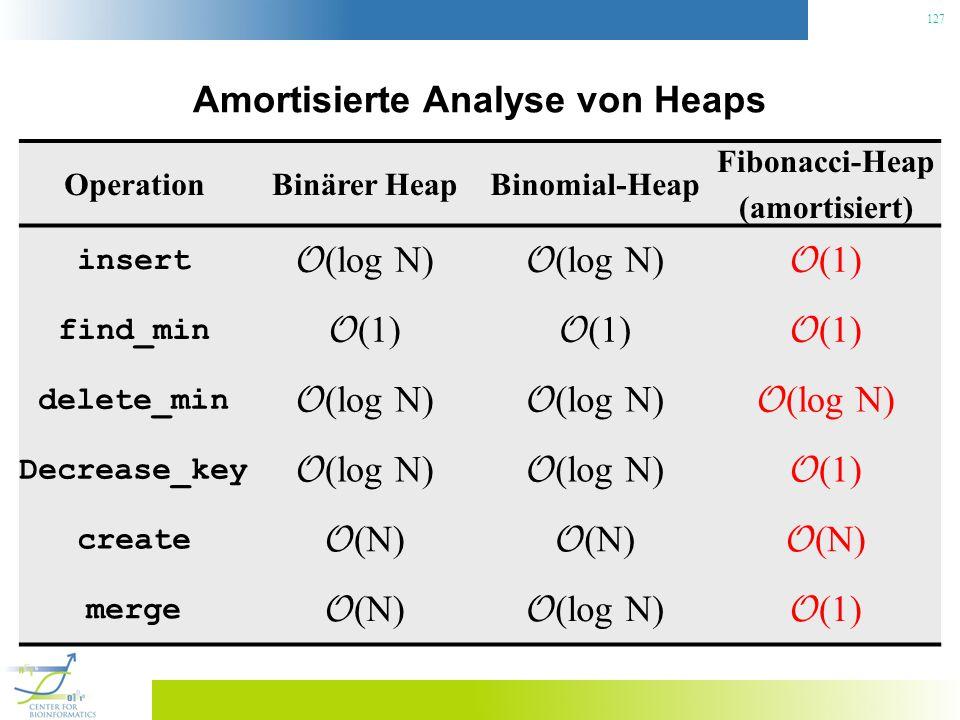 Amortisierte Analyse von Heaps