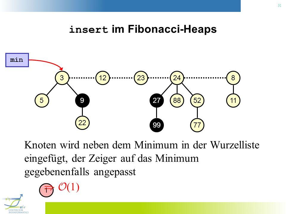 insert im Fibonacci-Heaps