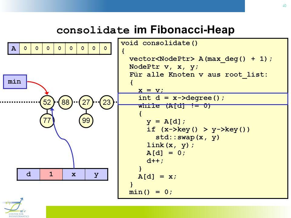 consolidate im Fibonacci-Heap
