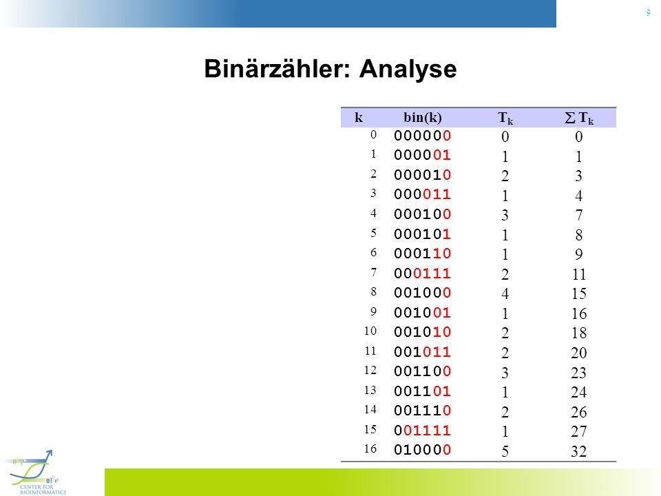 Binärzähler: Analyse k. bin(k) Tk.  Tk. 000000. 1. 000001. 2. 000010. 3. 000011. 4. 000100.