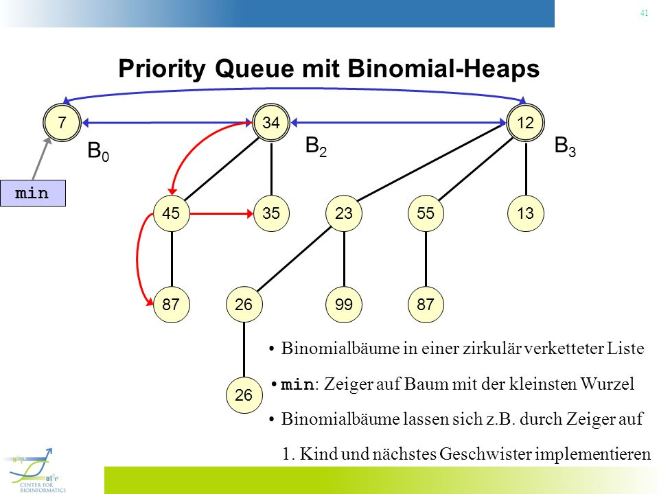 Priority Queue mit Binomial-Heaps