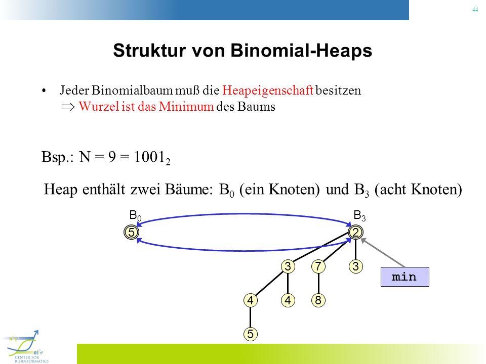 Struktur von Binomial-Heaps