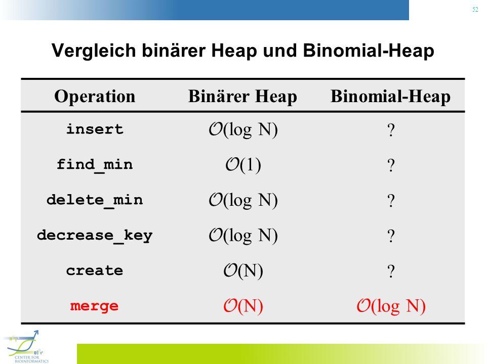 Vergleich binärer Heap und Binomial-Heap