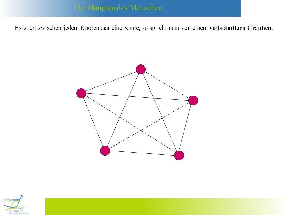 Existiert zwischen jedem Knotenpaar eine Kante, so spricht man von einem vollständigen Graphen.