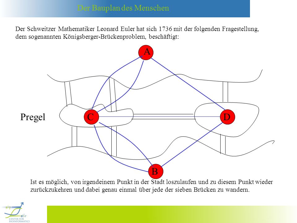 Der Schweitzer Mathematiker Leonard Euler hat sich 1736 mit der folgenden Fragestellung,