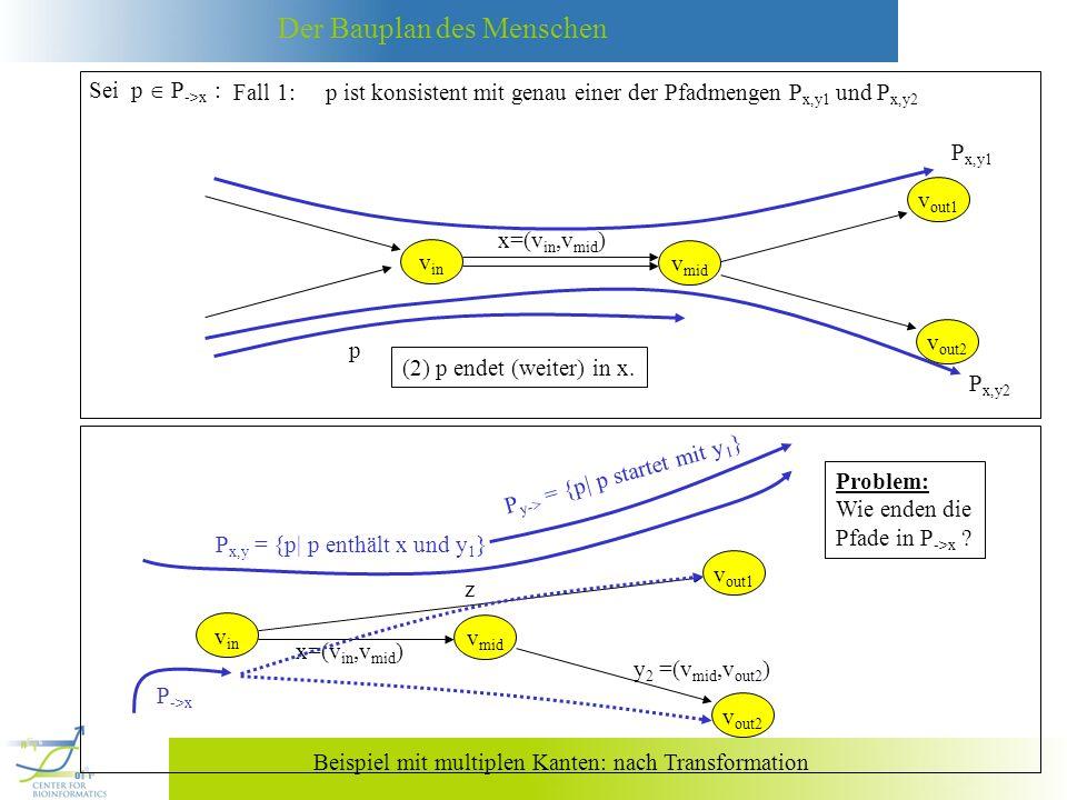 Sei p  P->x : Fall 1: p ist konsistent mit genau einer der Pfadmengen Px,y1 und Px,y2. vin. x=(vin,vmid)