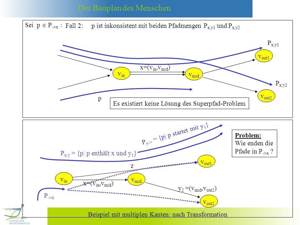 Sei p  P->x : Fall 2: p ist inkonsistent mit beiden Pfadmengen Px,y1 und Px,y2. vin. x=(vin,vmid)