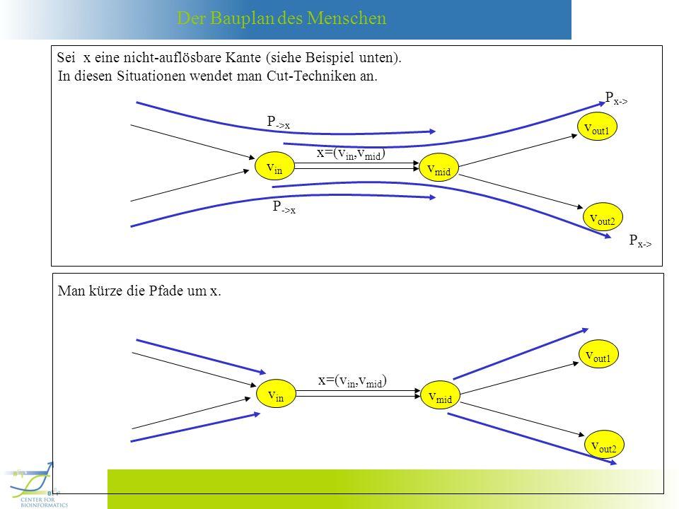 Sei x eine nicht-auflösbare Kante (siehe Beispiel unten).