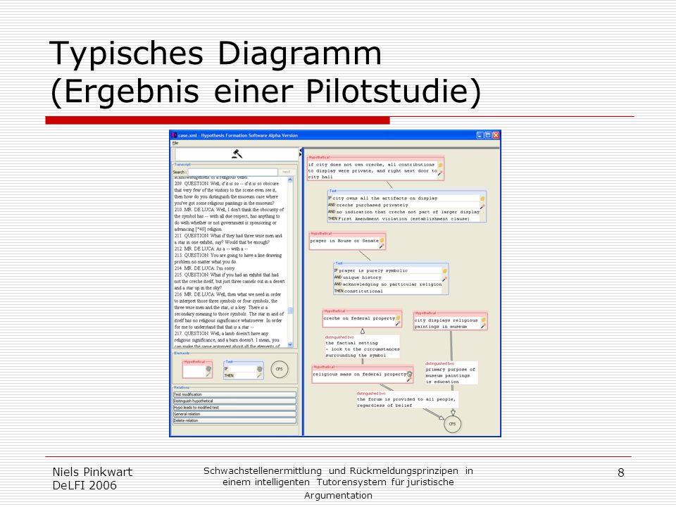 Typisches Diagramm (Ergebnis einer Pilotstudie)
