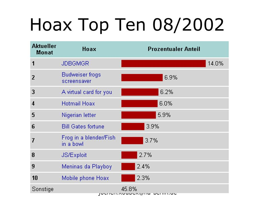 Hoax Top Ten 08/2002 jochen.koubek@hu-berlin.de