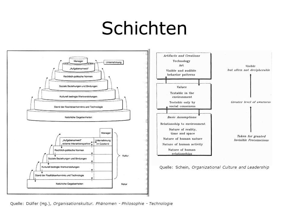 Schichten Quelle: Schein, Organizational Culture and Leadership