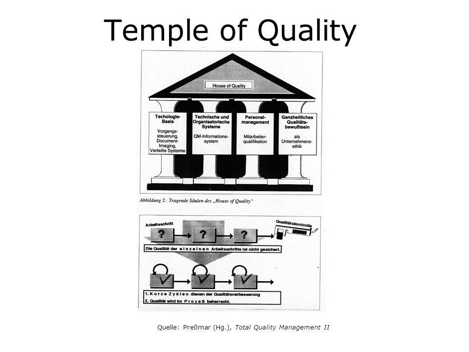 Temple of Quality Quelle: Preßmar (Hg.), Total Quality Management II