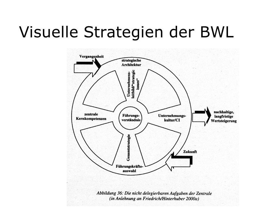 Visuelle Strategien der BWL