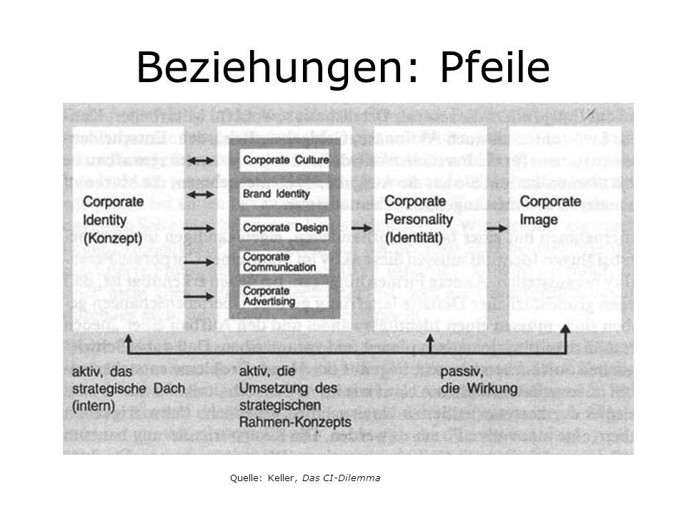 Beziehungen: Pfeile Quelle: Keller, Das CI-Dilemma