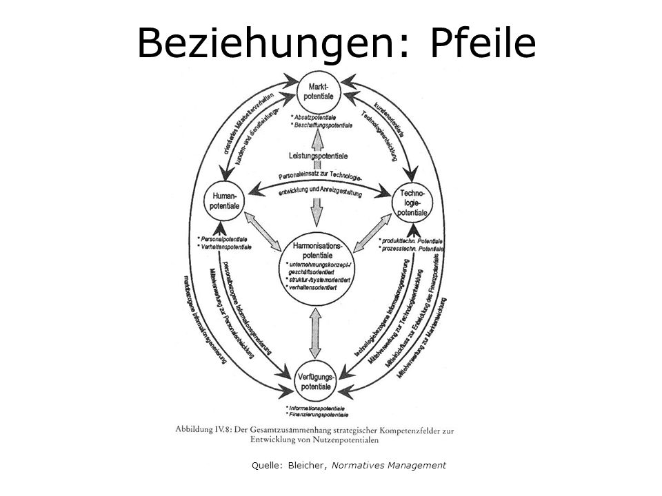 Beziehungen: Pfeile Quelle: Bleicher, Normatives Management