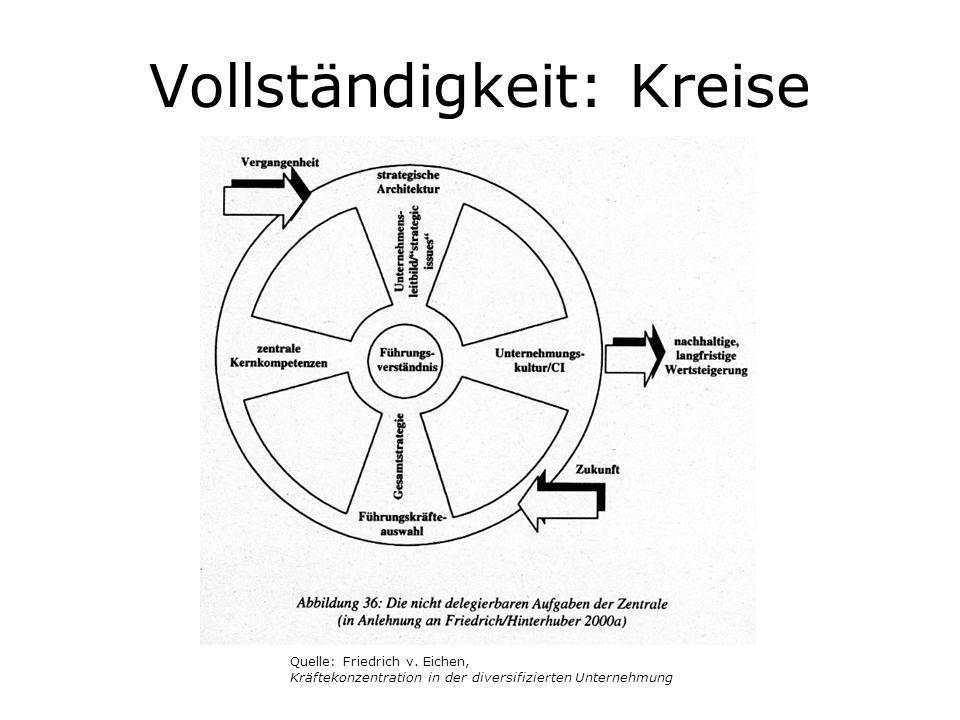 Vollständigkeit: Kreise