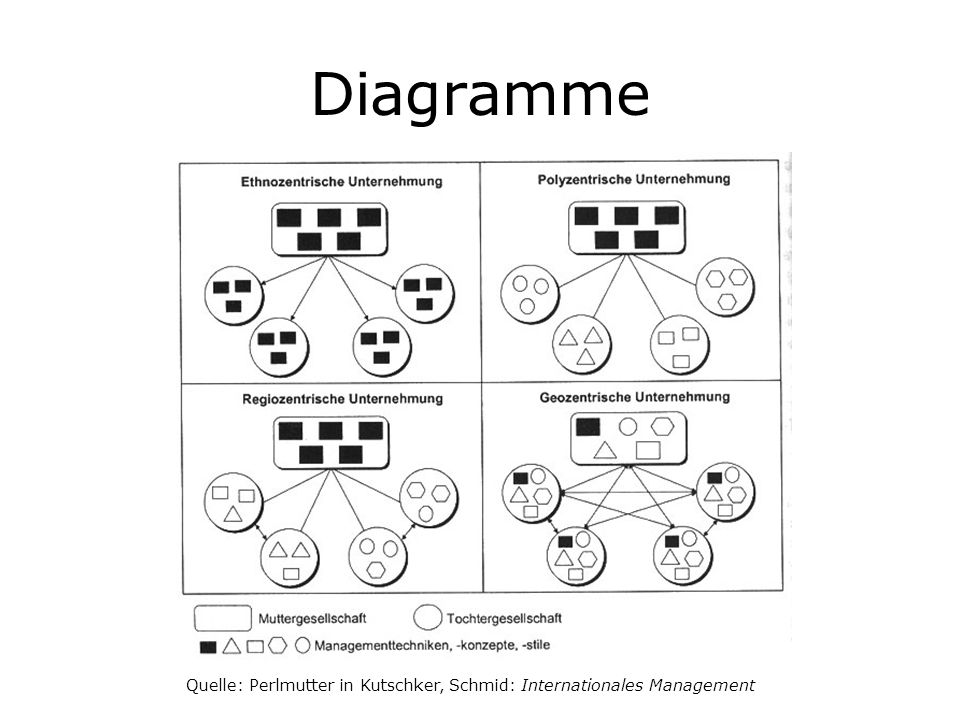 Diagramme Quelle: Perlmutter in Kutschker, Schmid: Internationales Management
