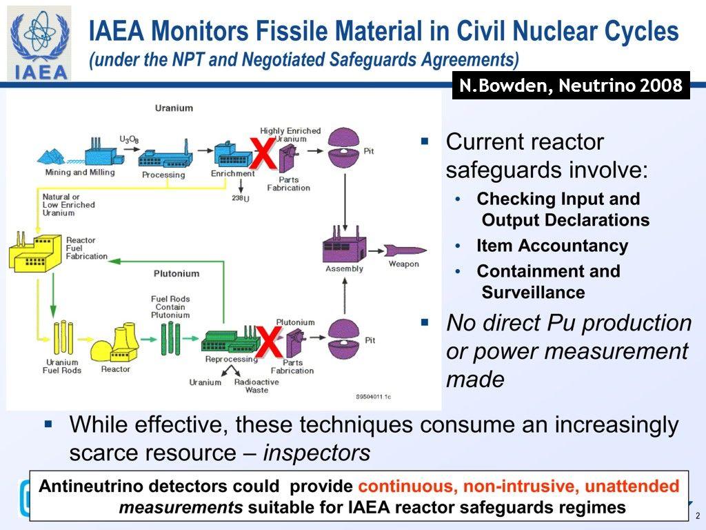 IAEA N.Bowden, Neutrino 2008
